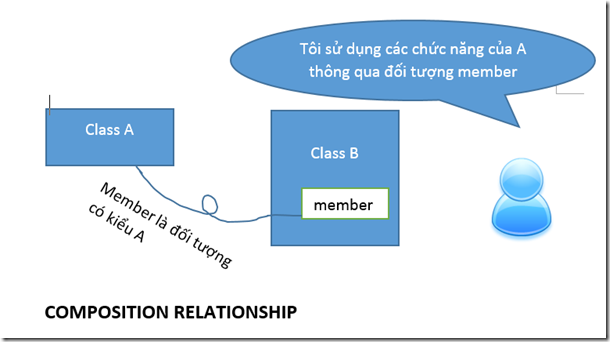 Composition relationship 2